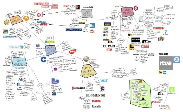 Monopolio Medios de Comunicacion España