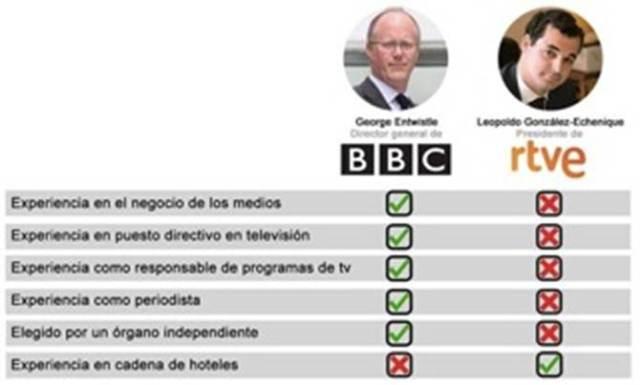 BBC-TVE