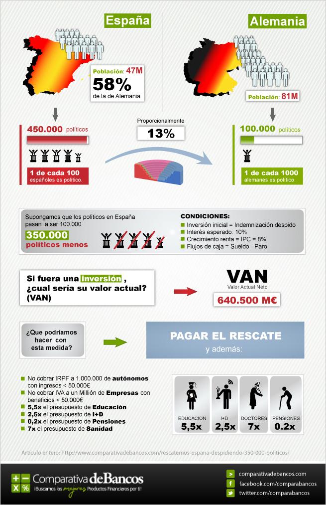 rescatemos-espana-despidiendo-350000-politicos